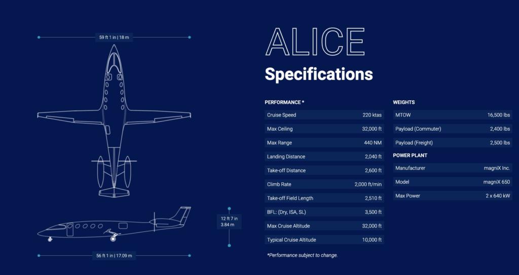 electric Alice
